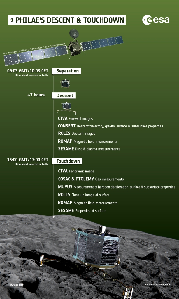 FLI ESA 1 What_does_Philae_do_during_descent