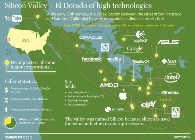 Silicon Valley is a state of mind. To recreate Silicon Valley in Europe, Europe must first adopt Silicon Valley's culture. (Dries Buytaert)