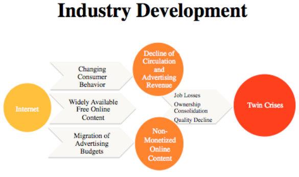 FLI Industry Develeopment
