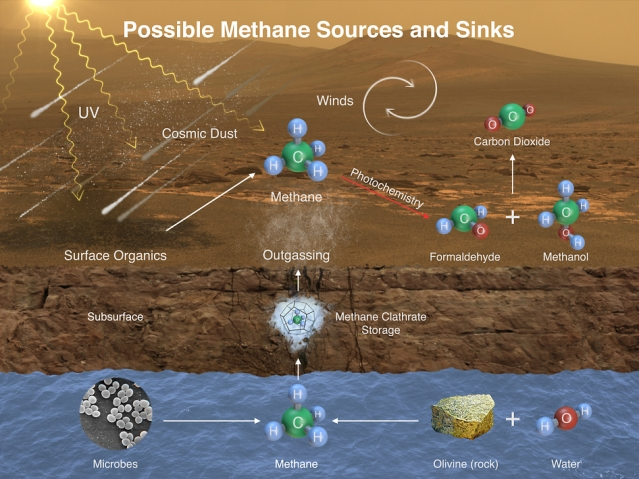 This image illustrates possible ways methane might be added to Mars' atmosphere (sources) and removed from the atmosphere (sinks). NASA's Curiosity Mars rover has detected fluctuations in methane concentration in the atmosphere, implying both types of activity occur on modern Mars. Image Credit: NASA/JPL-Caltech/SAM-GSFC/Univ. of Michigan.