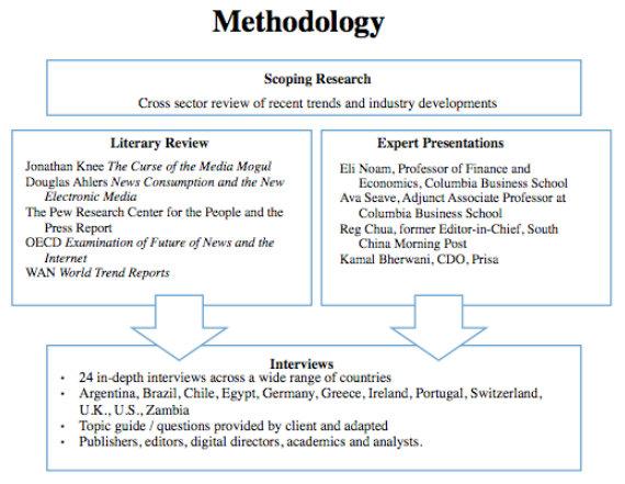 FLI Methodology