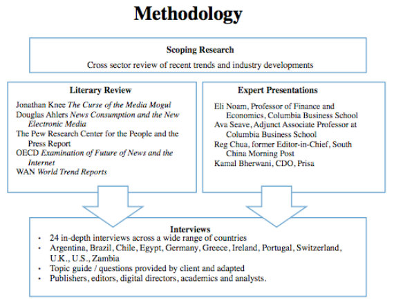 FLI Methodology