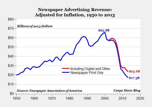 FLI newspaper ad revenue