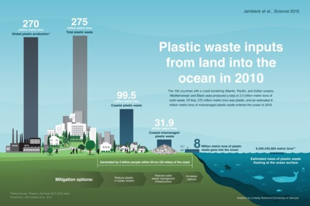 FLI Plastic Waste