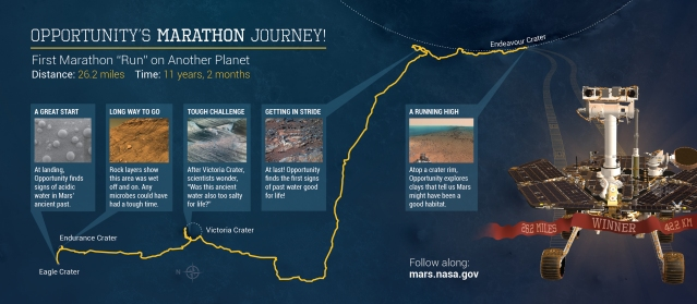 This illustration depicts some highlights along the route as NASA's Mars Exploration Rover Opportunity drove as far as a marathon race during the first 11 years and two months after its January 2004 landing in Eagle Crater. The vehicle surpassed marathon distance of 26.219 miles (42.195 kilometers) with a drive completed on March 24, 2015, during the 3,968th Martian day, or sol, of Opportunity's work on Mars. For this map, north is on the left. Image Credit: NASA/JPL-Caltech/Cornell Univ./USGS/Arizona State Univ.