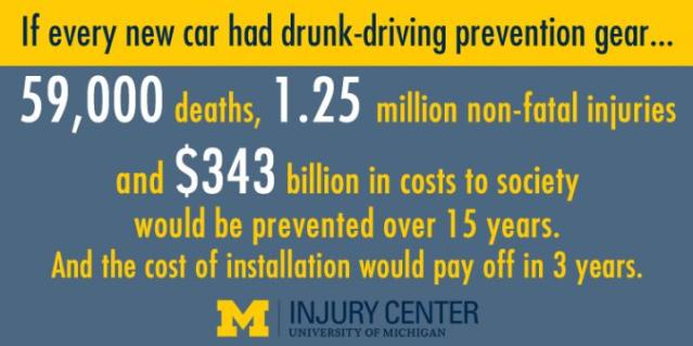 The new study models what would happen if every new car had built-in breath analysis technology that would prevent drunk driving. Credit: University of MIchigan Injury Center
