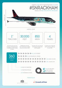 Infographic Airbus A320 #SNRACKHAM Credit: Brussels Airlines