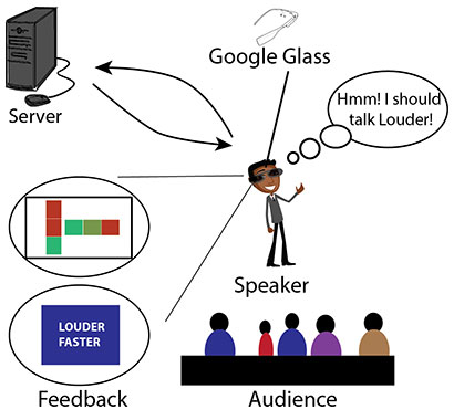 Usage scenario for a Google Glass-based real-time feedback system. (photo credit: M. Iftekhar Tanveer et al)