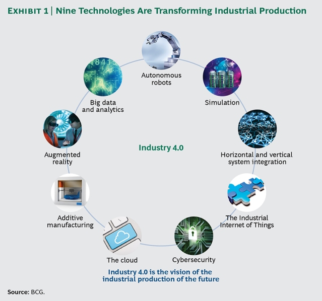Nine Technologies Are Transforming Industrial Production Source: BCG