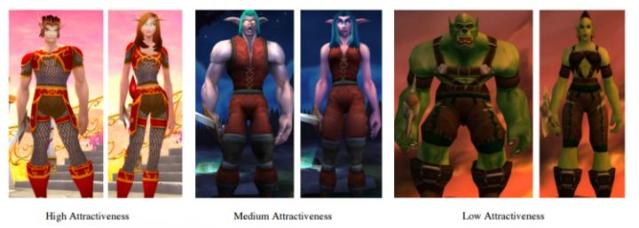 This image shows three levels of attractiveness in avatars from World of Warcraft. Credit: © World of Warcraft/Blizzard Entertainment