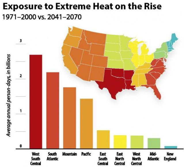 This graphic illustrates the expected increase in average annual person-days of exposure to extreme heat for each US Census Division when comparing the period 1971-2000 to the period 2041-2070. Person-days are calculated by multiplying the number of days when the temperature is expected to hit at least 95 degrees by the number of people who are projected to live in the areas where extreme heat is occurring. The scale is in billions. Credit: ©UCAR.