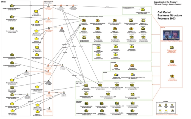 This chart, which outlines the structure and hierarchy of the Cali drug cartel, was generated by the U.S. Department of the Treasury in 2003. Today, Drexel researchers are using social network analysis tools to get a better look at the structure of organized crime in cyberspace. Source: Drexel University