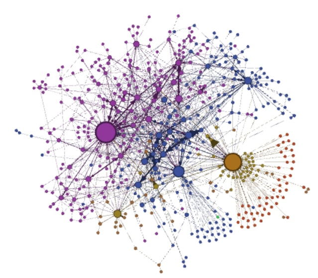 """This social network graph which was generated from messages sent between members of a cybercrime forum called Carders, was created by researchers from Drexel's Privacy, Security and Automation Lab. It illustrates the """"gang-like"""" structure that exists in cybercrime forums. The larger dots are the """"most connected"""" members of each group, but the group sizes appear to be limited to just over 100 members and there is little interconnection between groups. Source: Drexel University"""