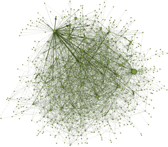 "This social network graph, created by researchers in Drexel's Privacy, Security and Automation Lab, depicts the messages sent between members. This graph illustrates a ""mob-like"" organization structure that exists in the cybercrime forum Carders. The larger green dots are the ""most connected"" or ""most central"" members of the group. The fact that there are several larger dots indicates a distribution of leadership that allows the network to expand. Source: Drexel University"