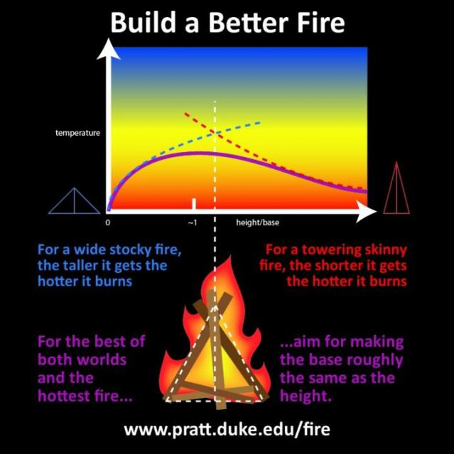 "Today in Nature Scientific Reports, engineering professor Adrian Bejan shows that the best campfires are roughly as tall as they are wide. The shape is the most efficient for the flow of air and heat. ""Our bonfires are shaped as cones and pyramids, as tall as they are wide at the base. They look the same in all sizes, from the firewood in the chimney, to the tree logs and wooden benches in the center of the university campus after the big game,"" Bejan said. Credit: Courtesy of Duke University"