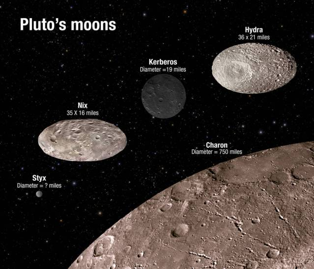 (Artist conception) Using measurements of how much light the moons reflect, combined with estimates of their masses, we can now estimate the shapes and surface properties of three of the four small moons; Styx is too faint for this analysis. Nix and Hydra appear to be fairly bright objects, resembling dirty snow or desert sand. Their albedos are about 40%, which means that they reflect 40% of the sunlight that strikes them. Charon has just about the same albedo. Nix and Hydra are both highly elongated as well. Kerberos appears to be a much darker object, reflecting only a few percent of the light that strikes its surface, similar to a charcoal briquette. We learn this from the fact that Kerberos has one-third of Hydra's mass but reflects only 5% as much sunlight. This is a very surprising result--why should Kerberos be so different from the other moons? Credits: STScI and Mark Showalter, SETI Institute