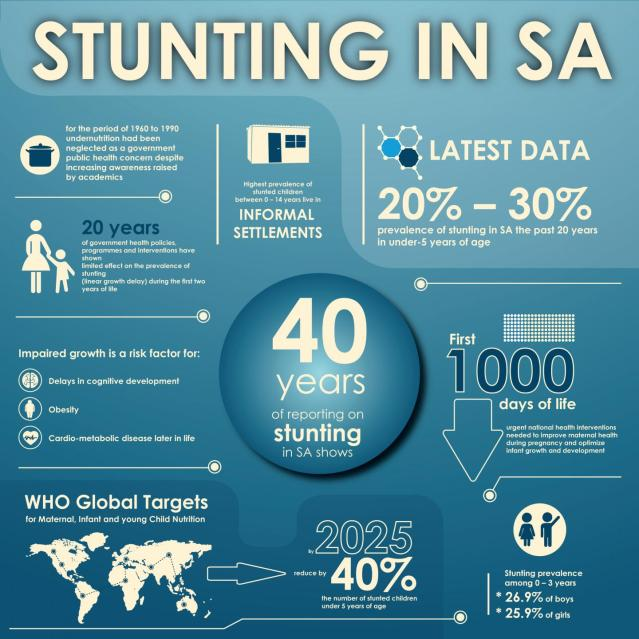Infographic of study published in BMC Public Health, researchers say that in South Africa the prevalence of stunting has been between 20-30% for the past 20 years despite the move in 1996 to implement the Integrated Nutrition Programme to combat the prevalence of early life malnutrition. Credit: Wits University