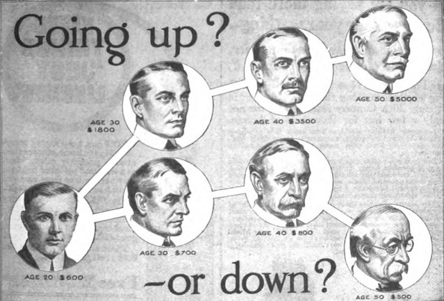 Illustration from a 1916 advertisement for a vocational school in the back of a US magazine. Education has been seen as a key to higher income, and this advertisement appealed to Americans' belief in the possibility of self-betterment, as well as threatening the consequences of not achieving economic security in the great income inequality existing during the Industrial Revolution.