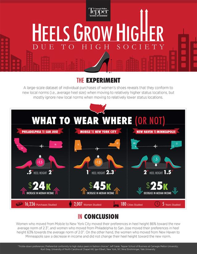 FLI Heel-Study-Infographic